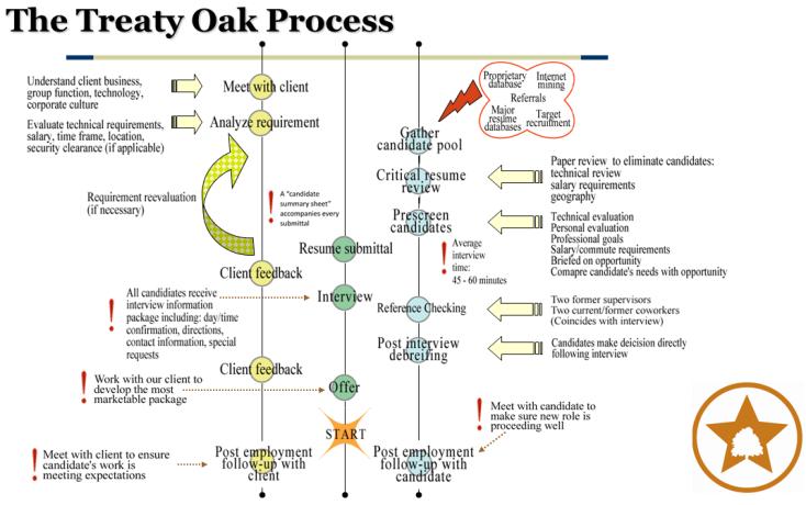 TORI process